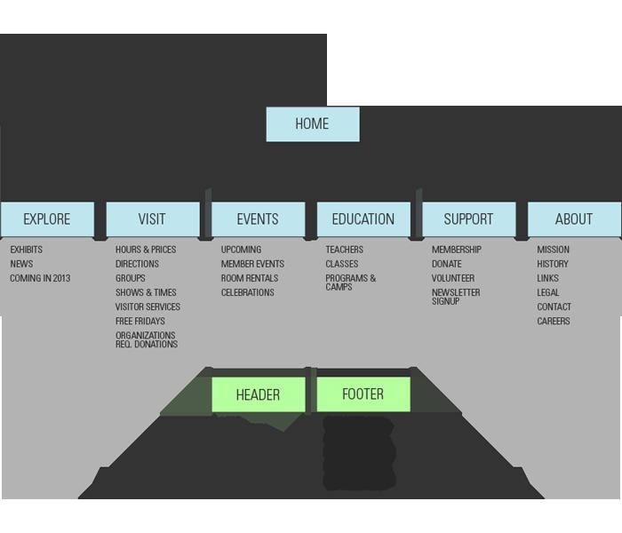 SMWV Sitemap